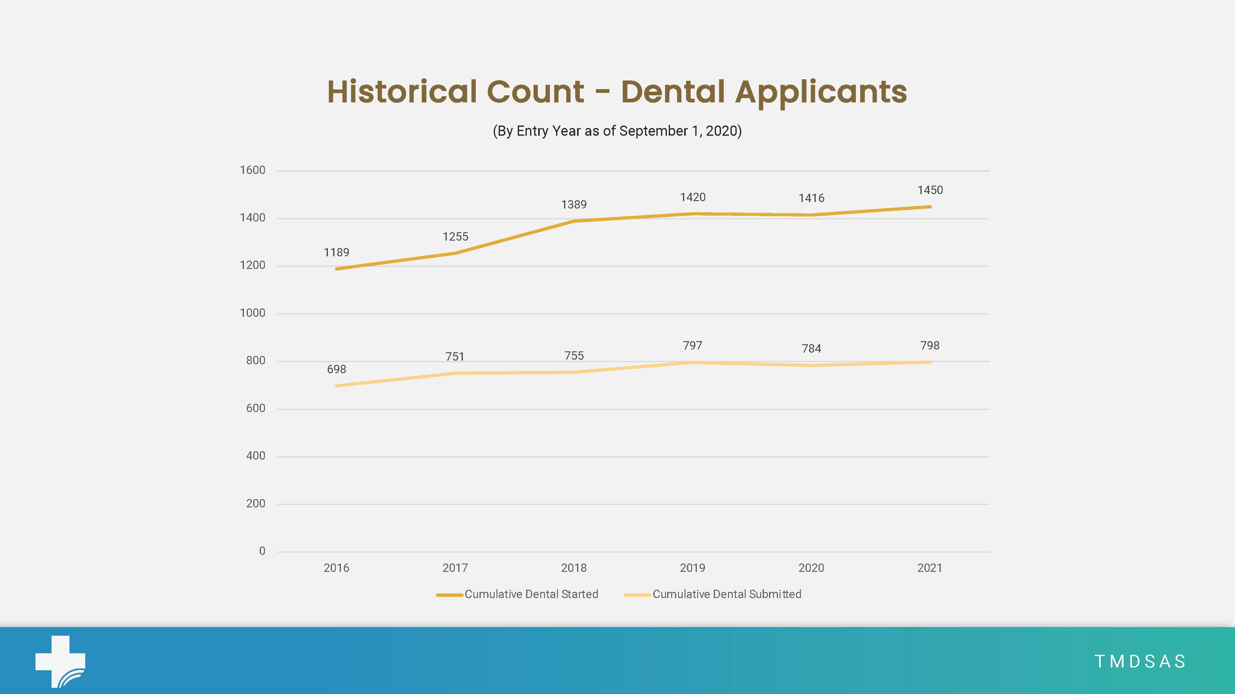 September Dental Stats
