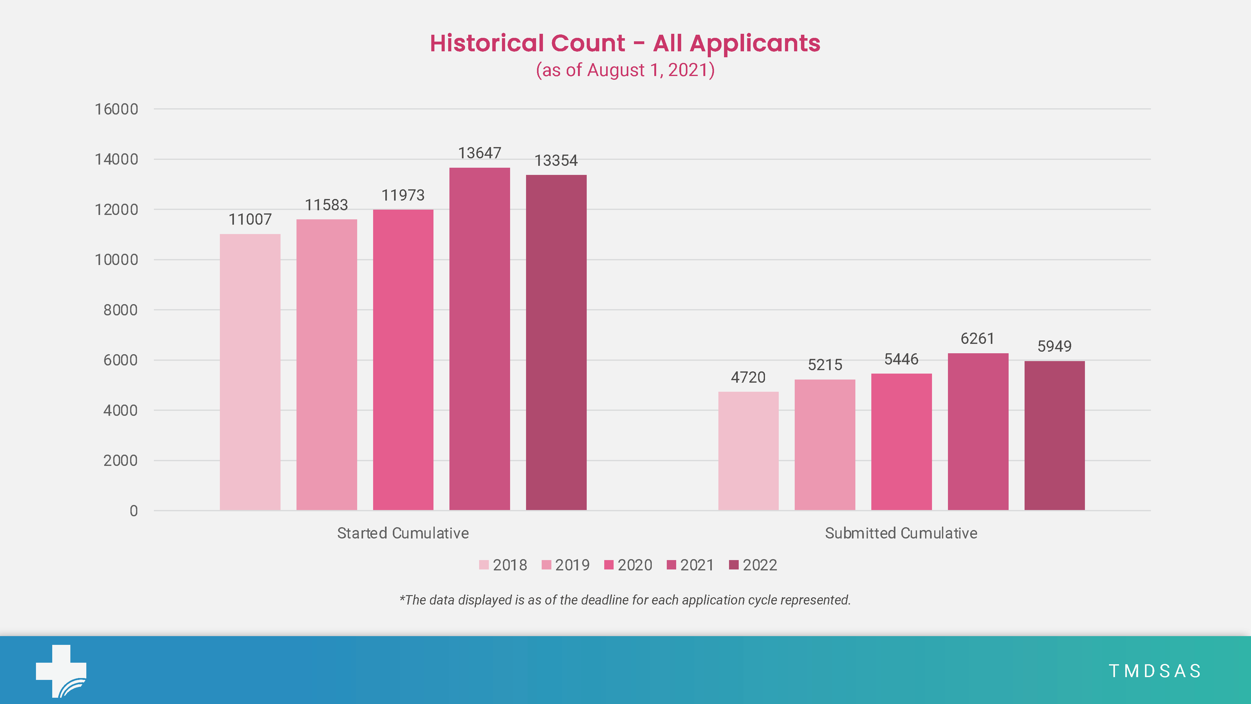 Total Application Numbers for August 2021