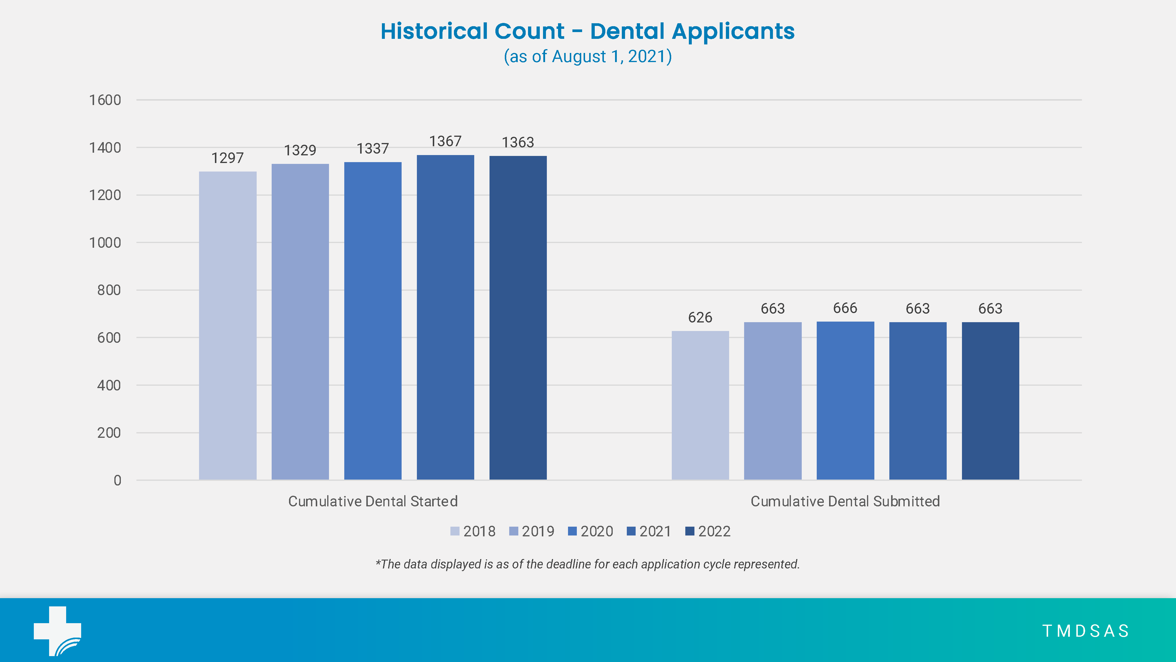 Total Dental Application Numbers for August 2021
