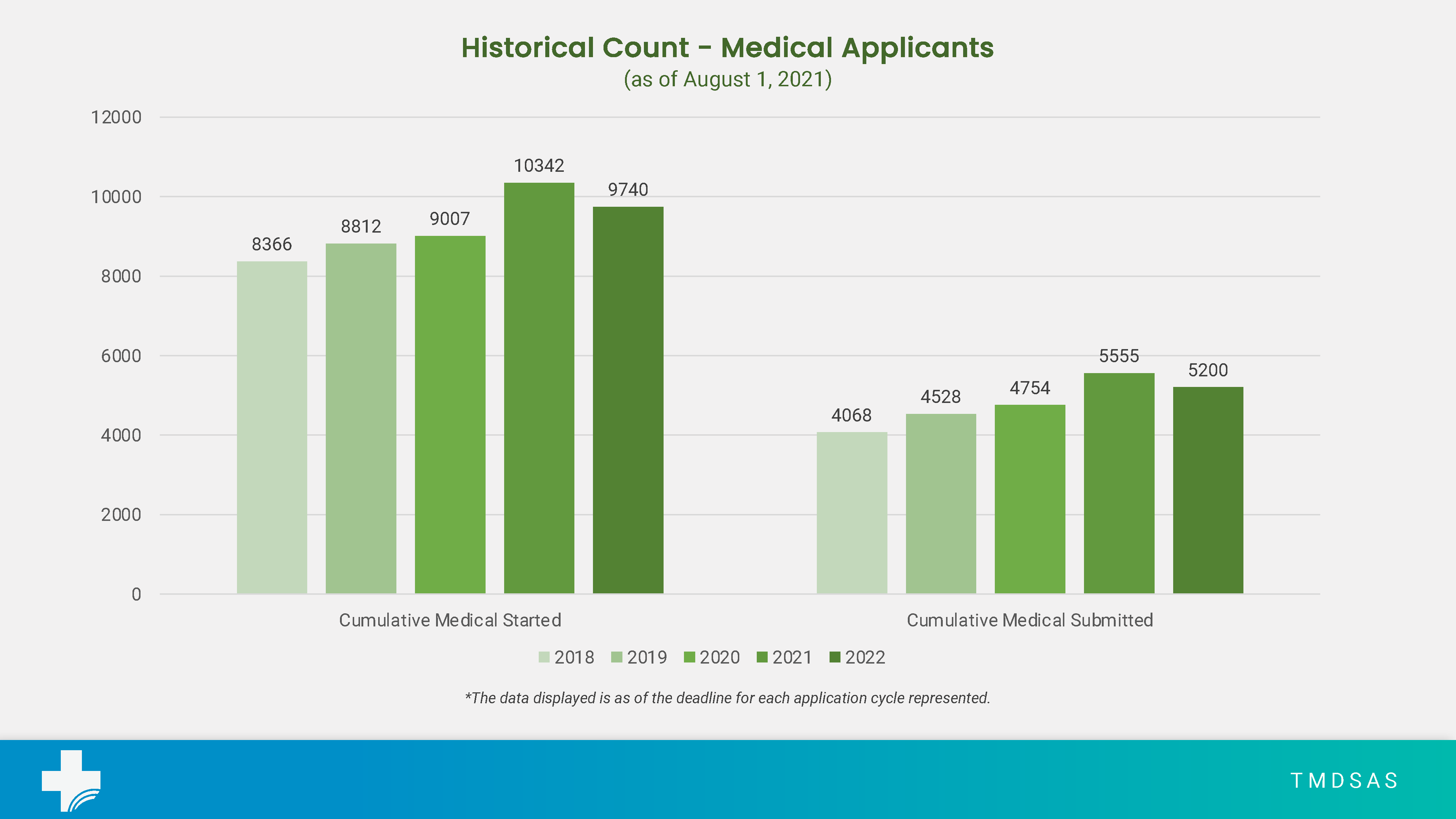 Total Medical Application Numbers for August 2021
