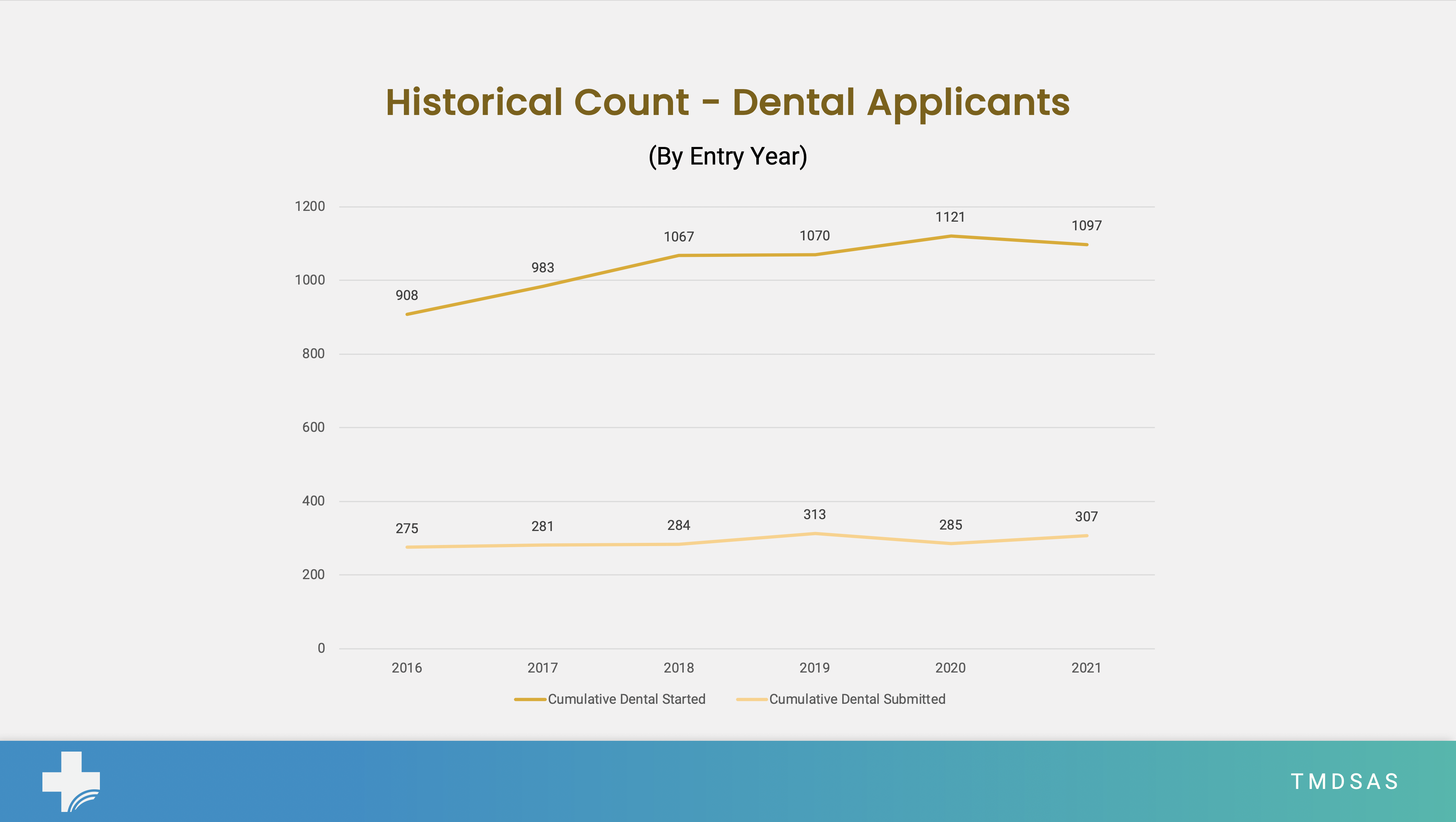 EY21 Dental Applications as of June 15, 2020